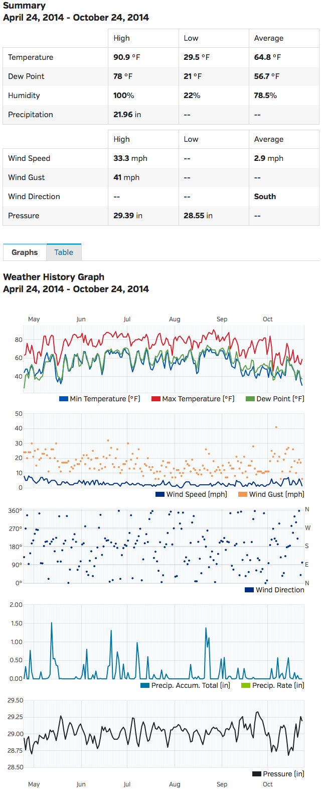 Chanticleer Farm Weather | Personal Weather Station: KINRICHM9 by Wunderground.com | Weather Underground 2014-10-24 16-19-58